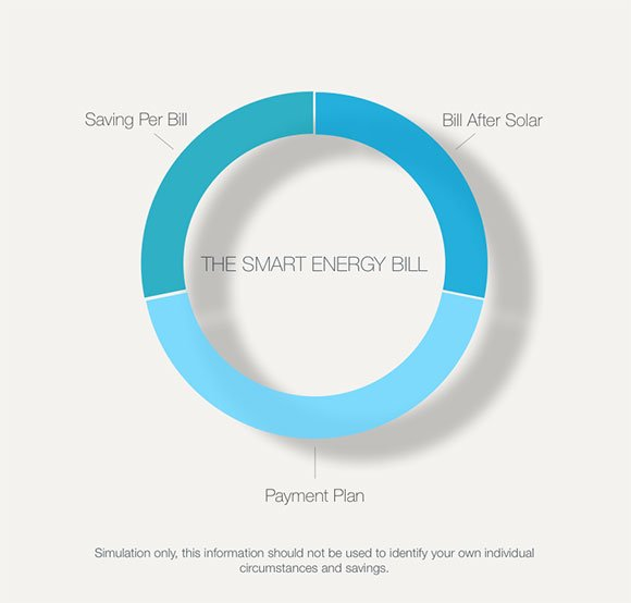 The Smart Energy Bill By Perth Solar Warehouse