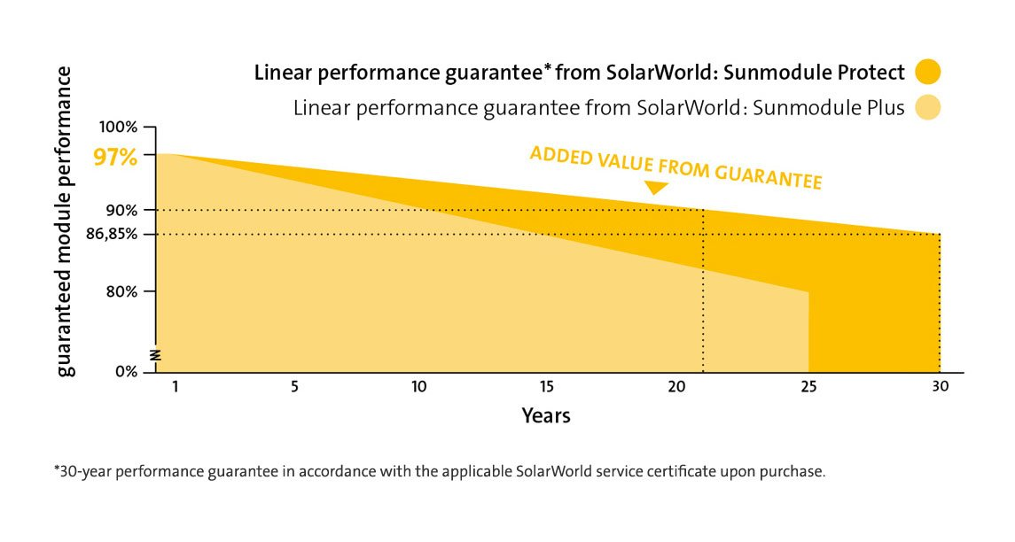 SolarWorld Poly Protect Performance Guarantee Presented by Perth Solar Warehouse