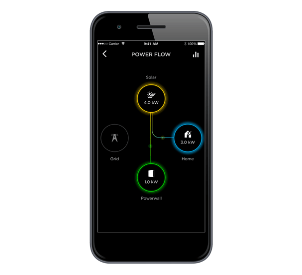 Tesla App Power Flow by PSW Energy