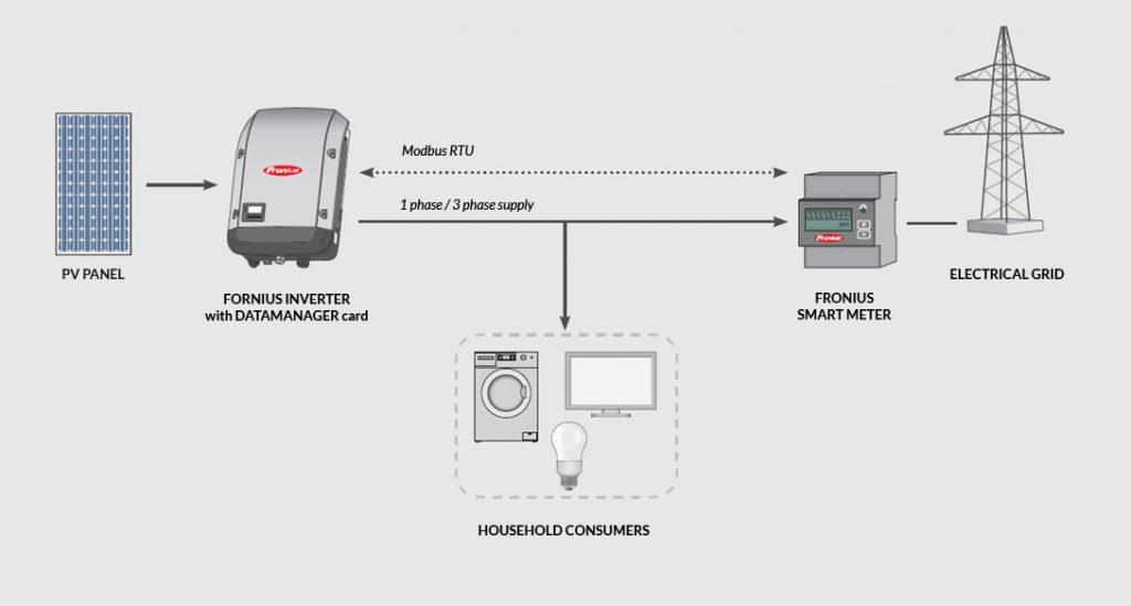 Fronius Solar Smart Meter and Inverter